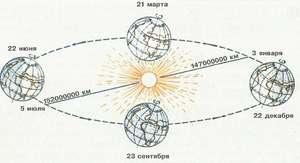 Скорость движения планеты земля