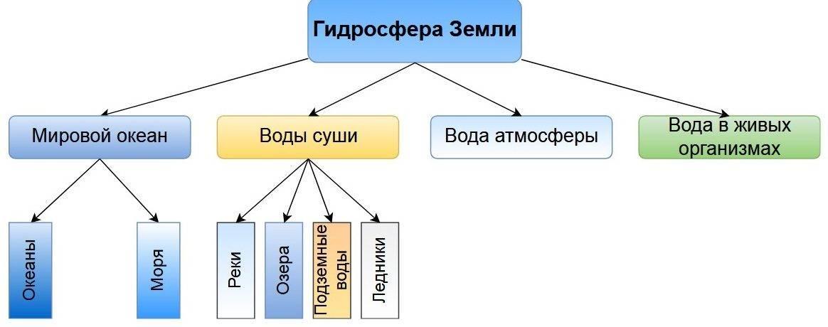 Границы гидросферы