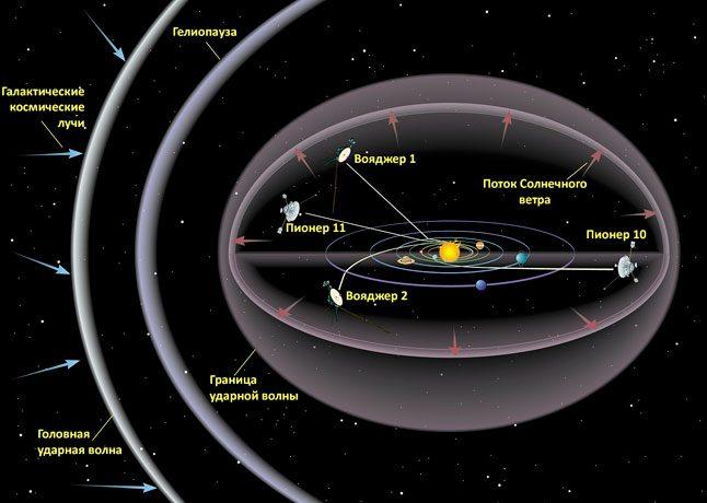 Радиус солнечной системы