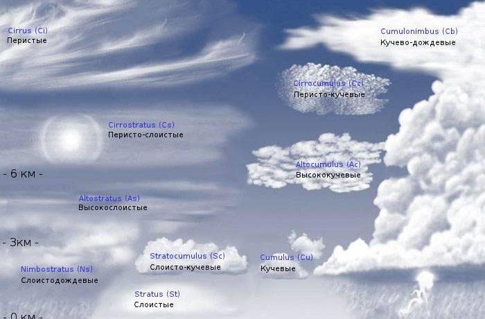 Облака что делают