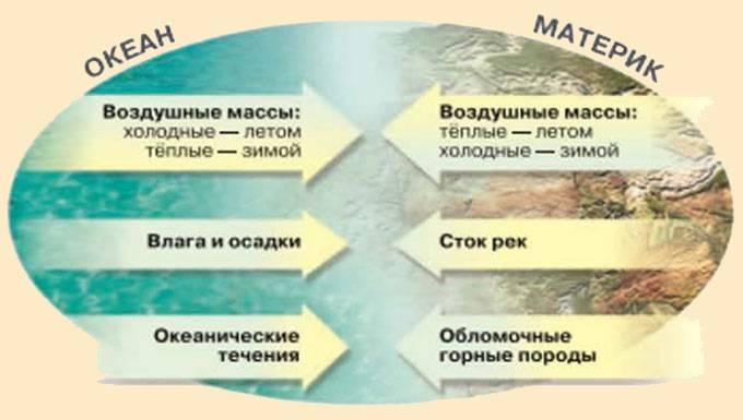 Название всех материков и океанов земли