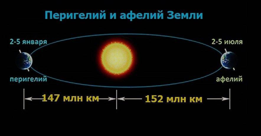 Диаметр орбиты земли