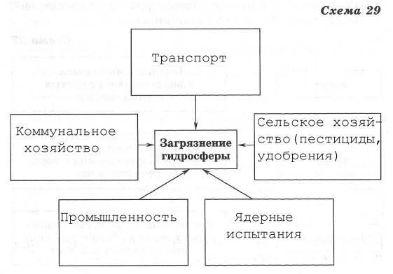 Значение гидросферы для человека
