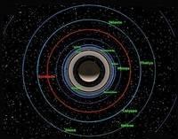 У какой планеты наибольшее количество спутников