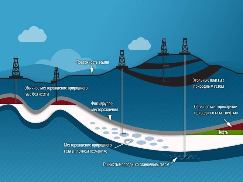 Какие газы бывают в природе