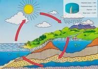 Какого значение подземных вод для человека