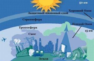 Какой газ вызывает парниковый эффект