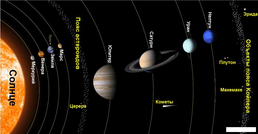 Показать планеты солнечной системы