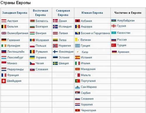 Держави європи