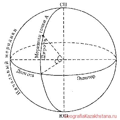 Экватор на глобусе