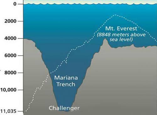 Океанские впадины