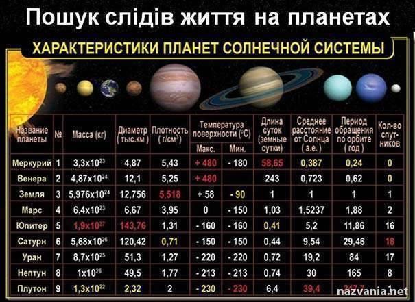 Вторая по величине планета солнечной системы