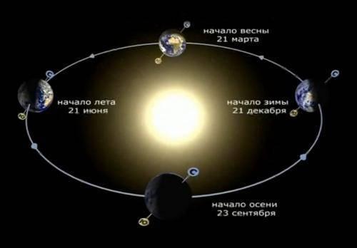 Линейная скорость вращения земли на экваторе