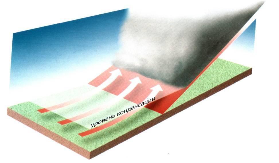 Слоистые облака характеристика