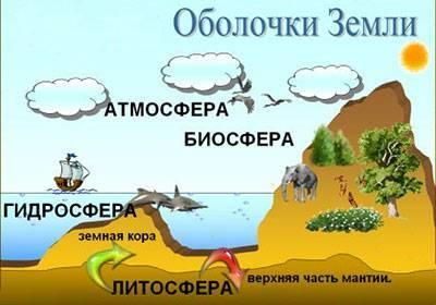 Как называется оболочка земли