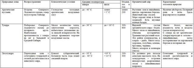 Природная зона географическое положение таблица