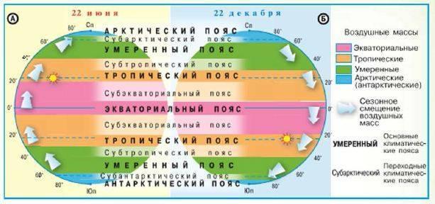 Климатические пояса и области земли