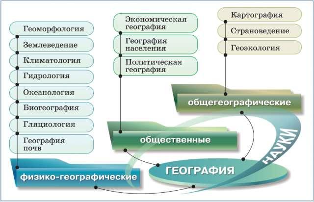 Где возникло название науки географии