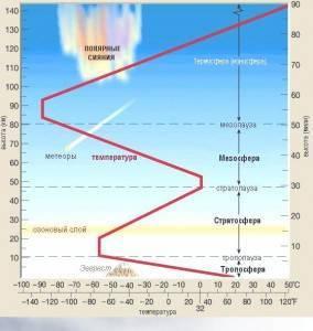 На какой высоте находится стратосфера