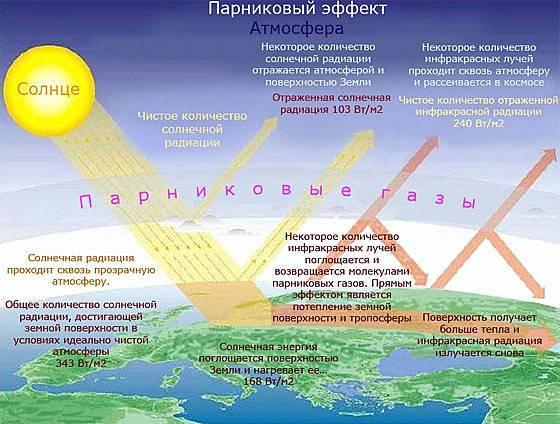 Схема парникового эффекта