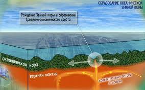 Глубоководные желоба индийского океана