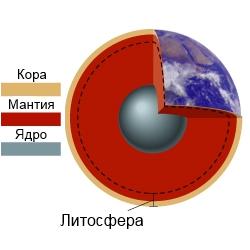 Площадь земной поверхности