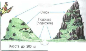 Форма земной поверхности твоего края фото