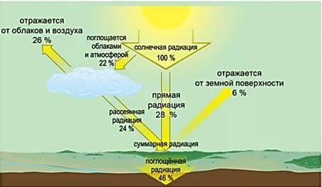Климатические факторы россии