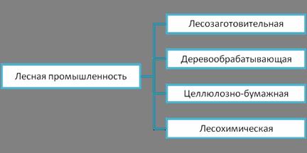 Запасы древесины в россии