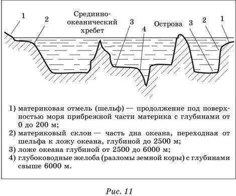 Что называется гидросферой земли