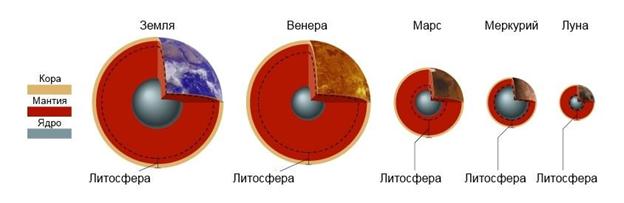 Какие планеты в солнечной системе по порядку