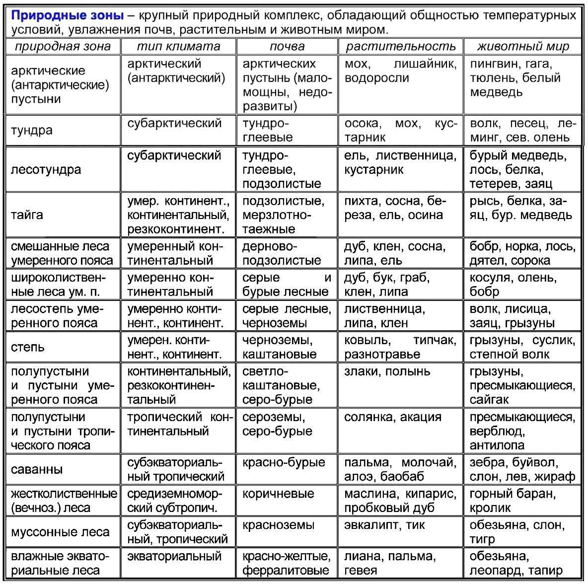 Природная зональность таблица
