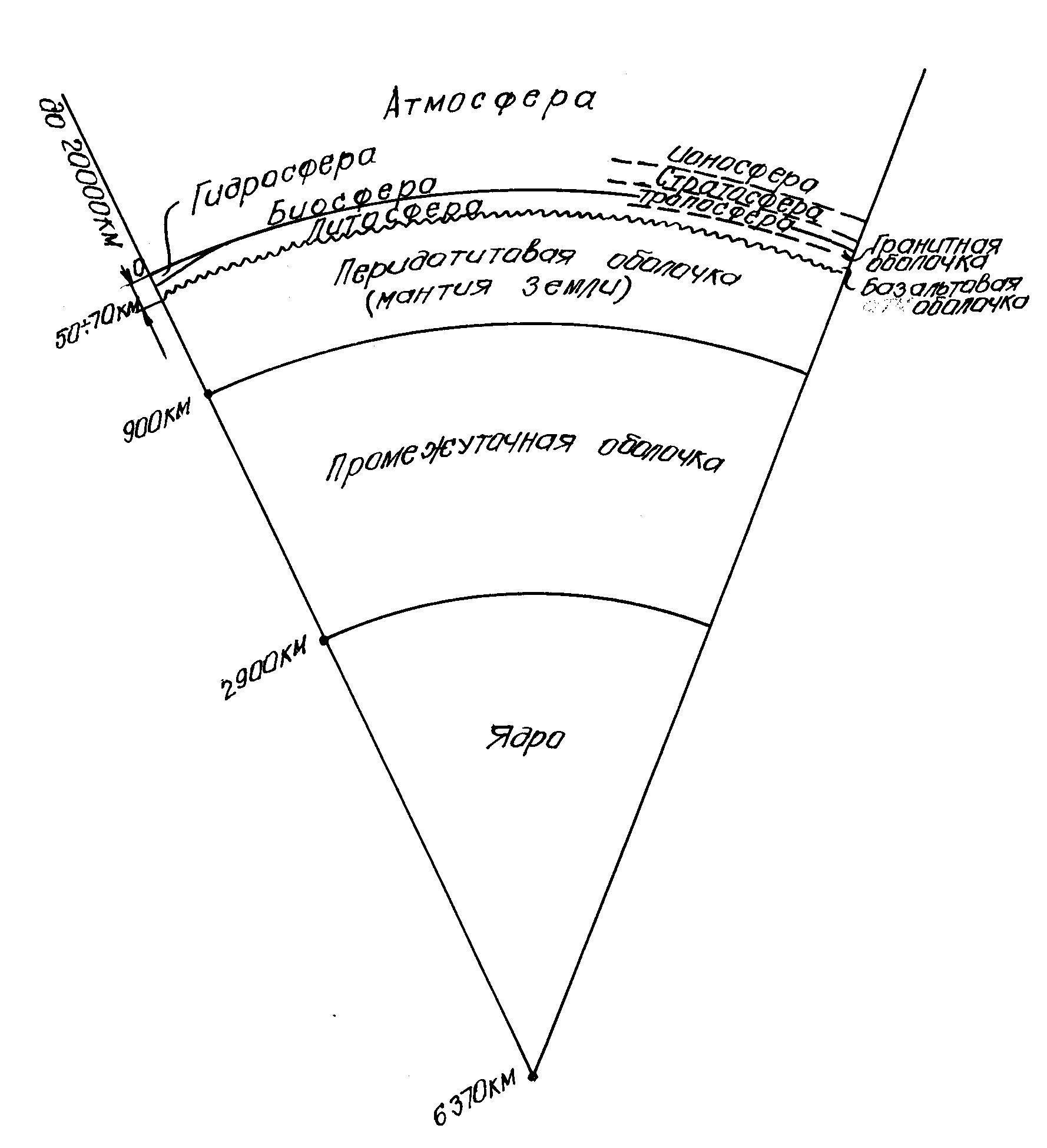 Оболочки земли картинки схема