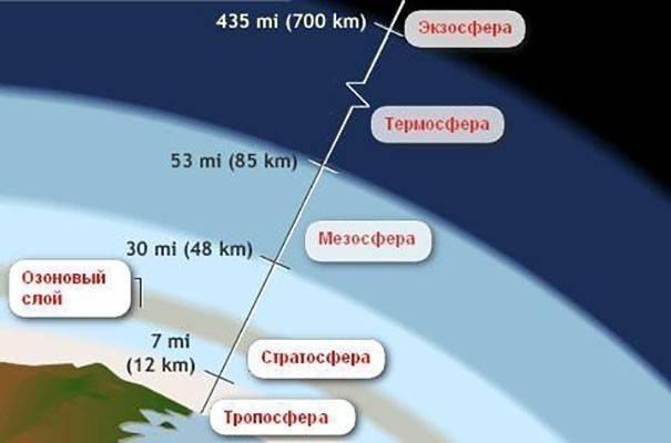 Сферы атмосферы