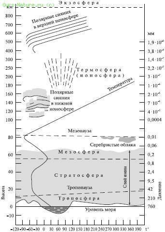 Строение земной атмосферы