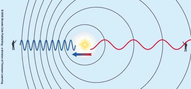 С какой скоростью движется солнечная система