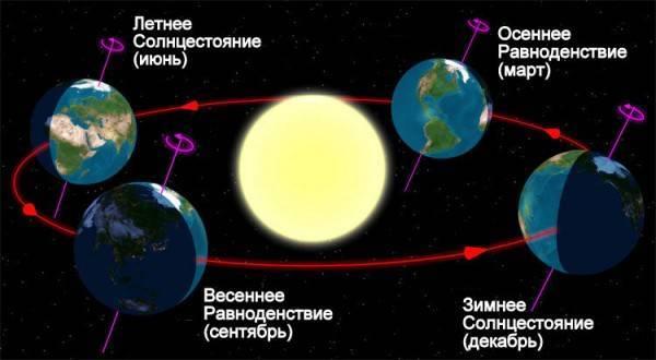Солнце и земля вращение