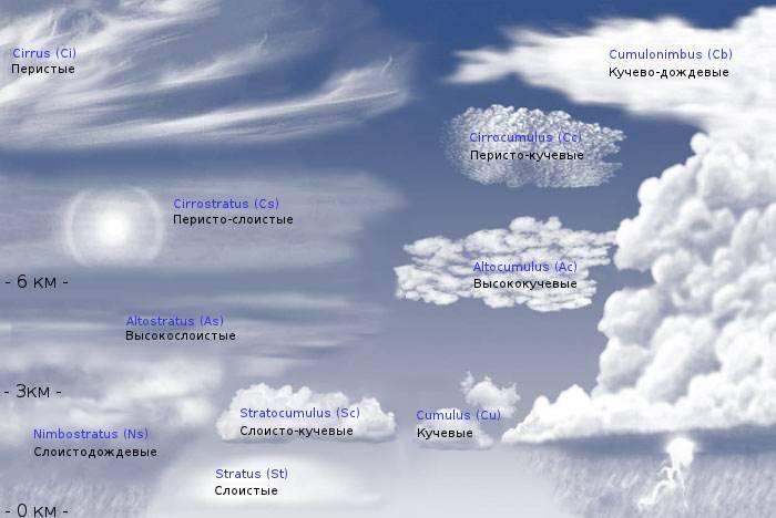Образование облаков