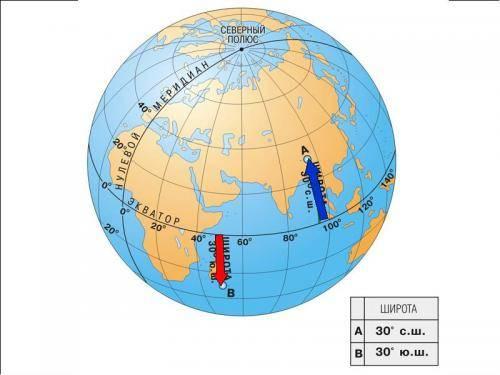 Ширина экватора