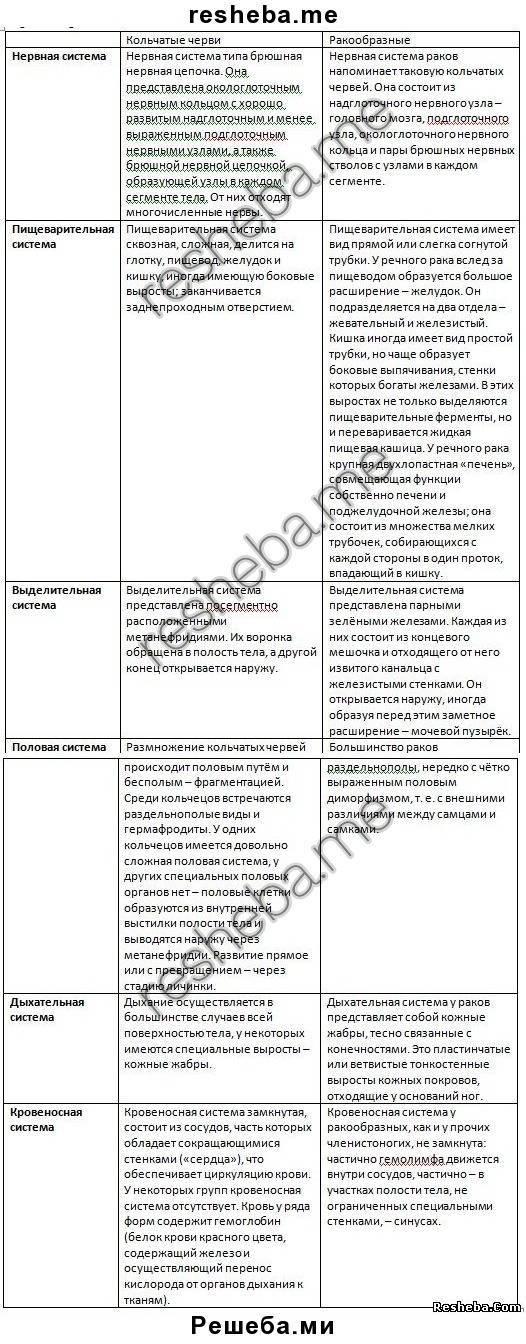 Признаки класса ракообразные таблица