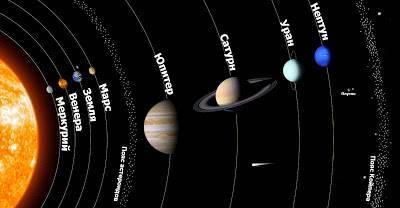 Особенности планет солнечной системы