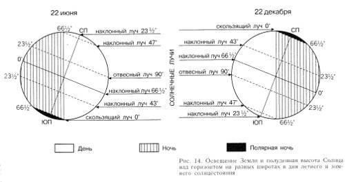 Длина орбиты земли