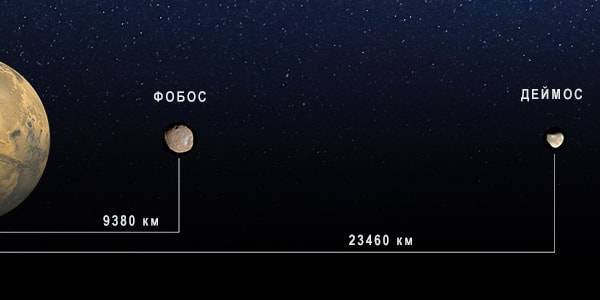 Как называются спутники марса