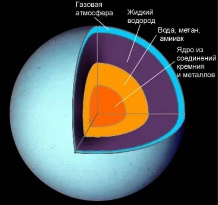 Масса урана планеты