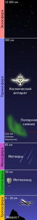 Расстояние от поверхности земли до космоса