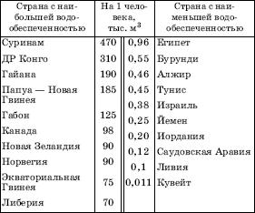 Запасы пресной воды в россии и мире