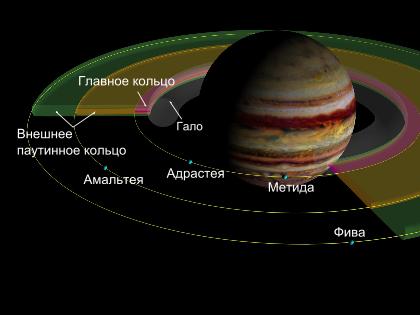 Сколько планет в солнечной системе имеют кольца