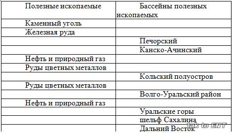 Развитие форм рельефа россии