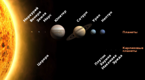Самая близкая к солнцу планета солнечной системы