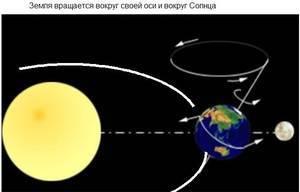 С какой скоростью летит земля